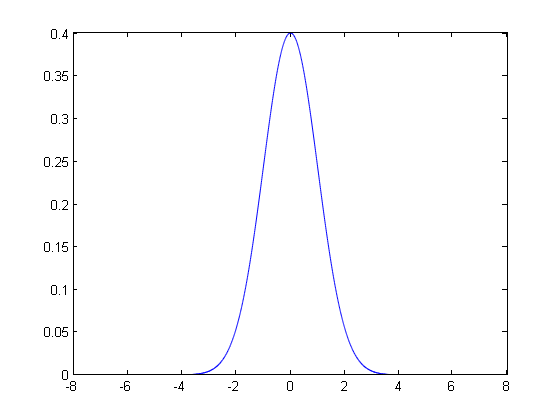 Matlab绘制光滑曲线,实现Excel般的绘图效果