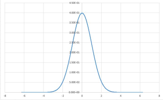 图2 Excel绘制的图形