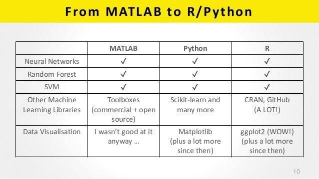 四大机器学习编程语言对比:R、Python、MATLAB、Octave